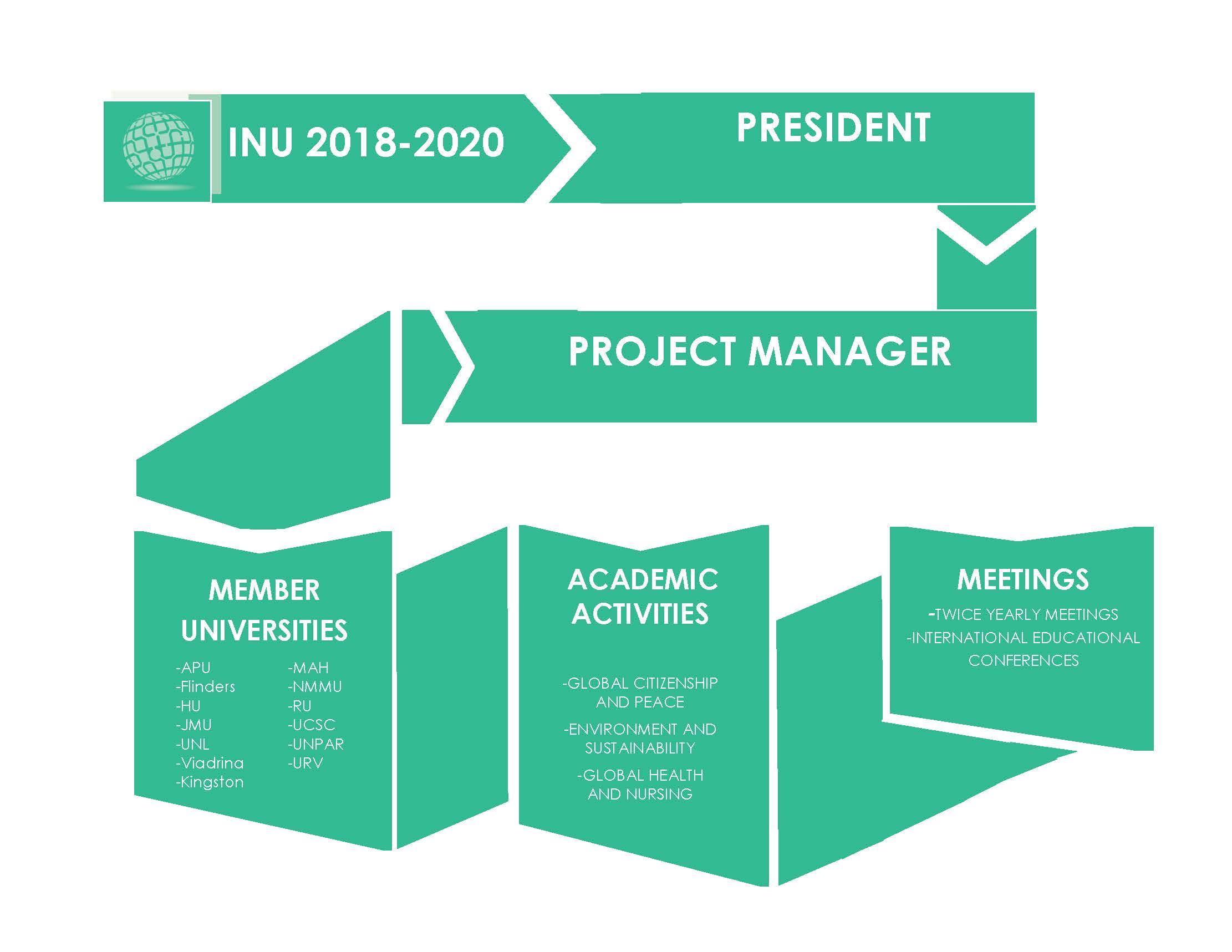 INU organisation chart